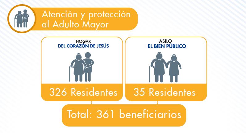 beneficiarios-cuidado-adultos-mayores-2013
