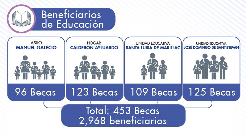 beneficiarios-educacion-2013